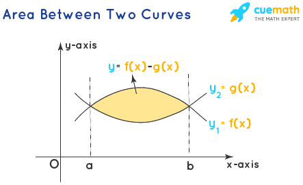 Area Under The Curve - Between Two Curves
