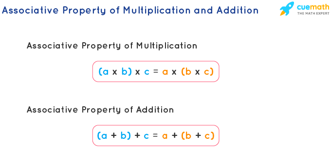 Associative Property of Multiplication and Addition