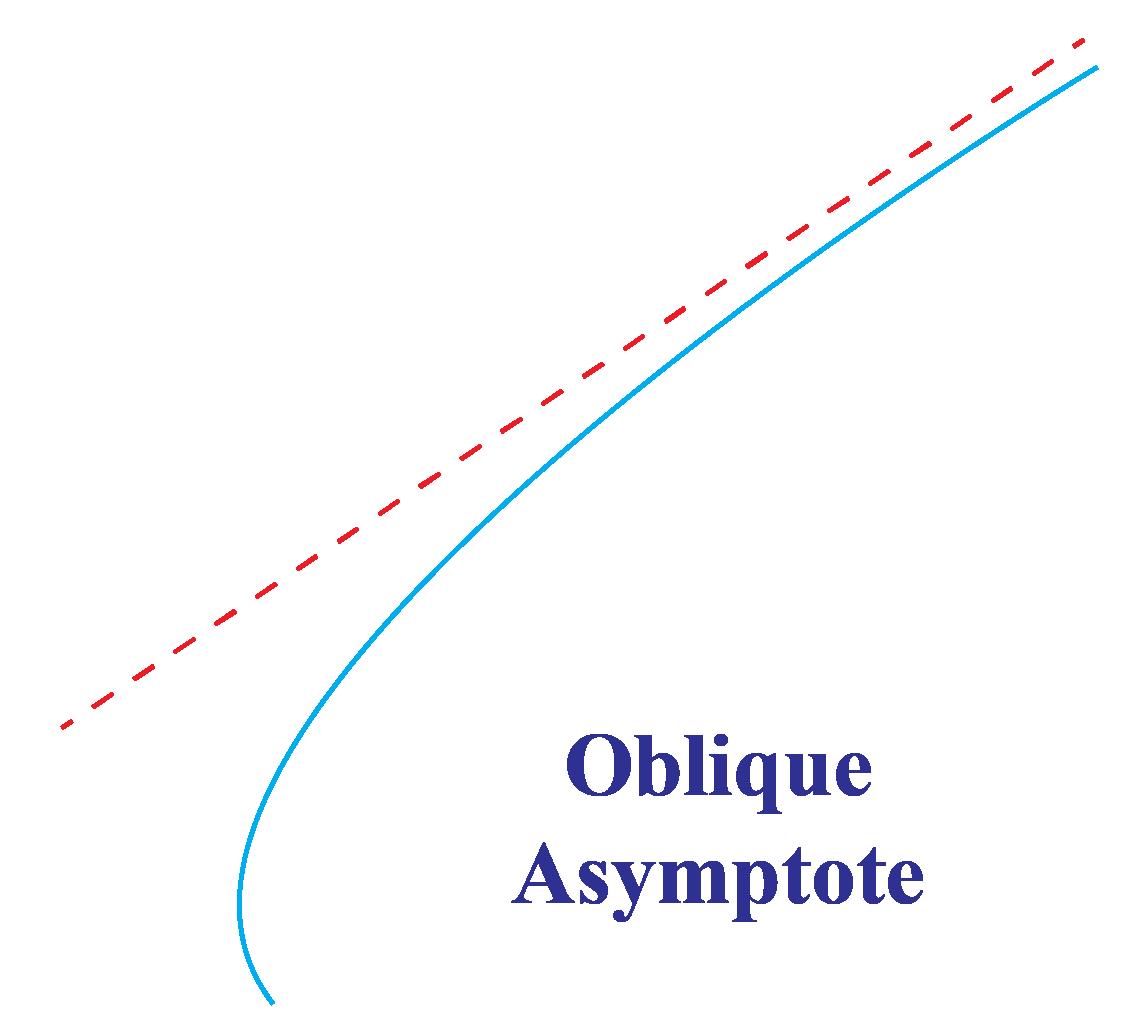 oblique or angular asymptote