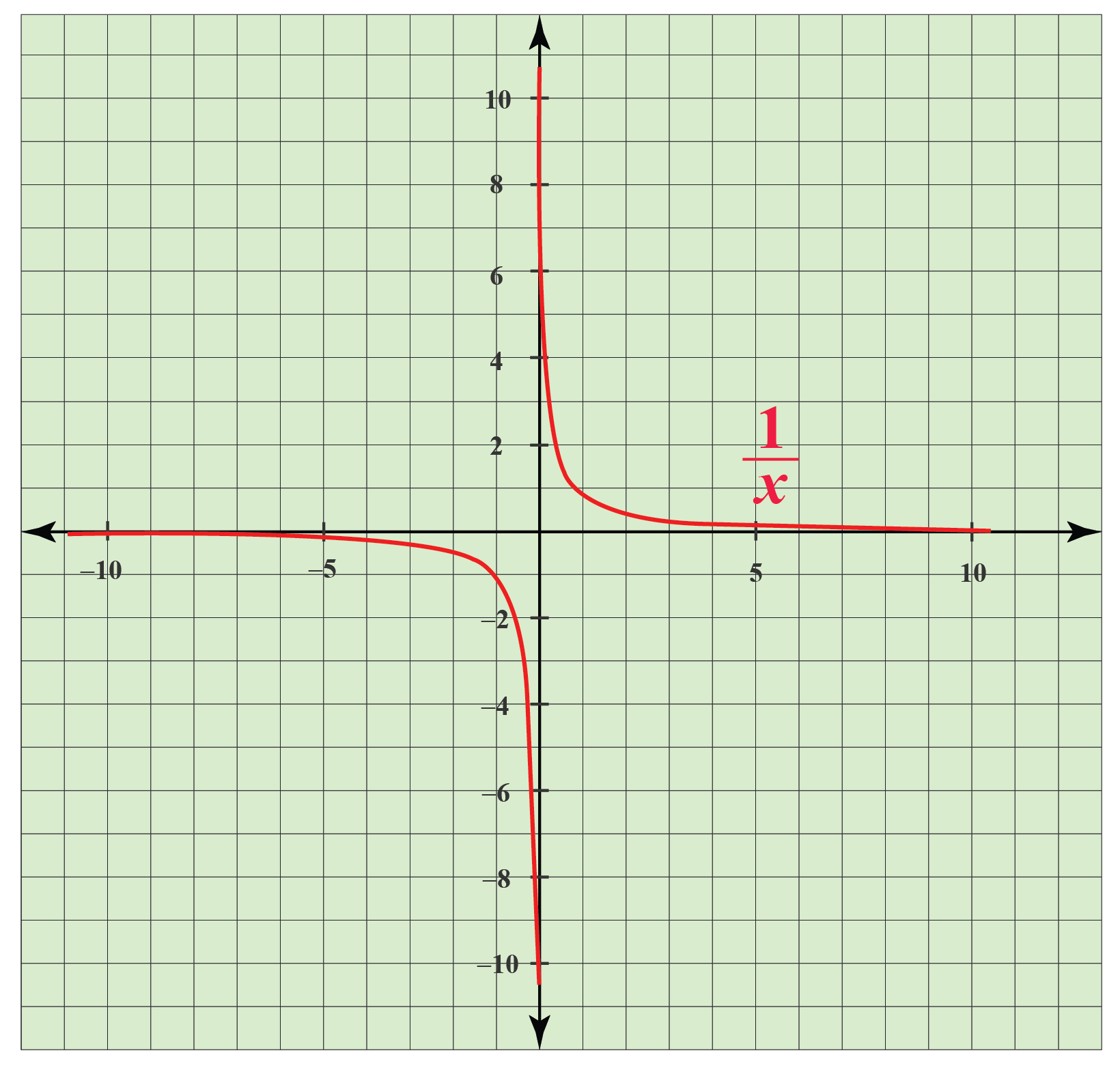 graph of the equation 1/x at x=0