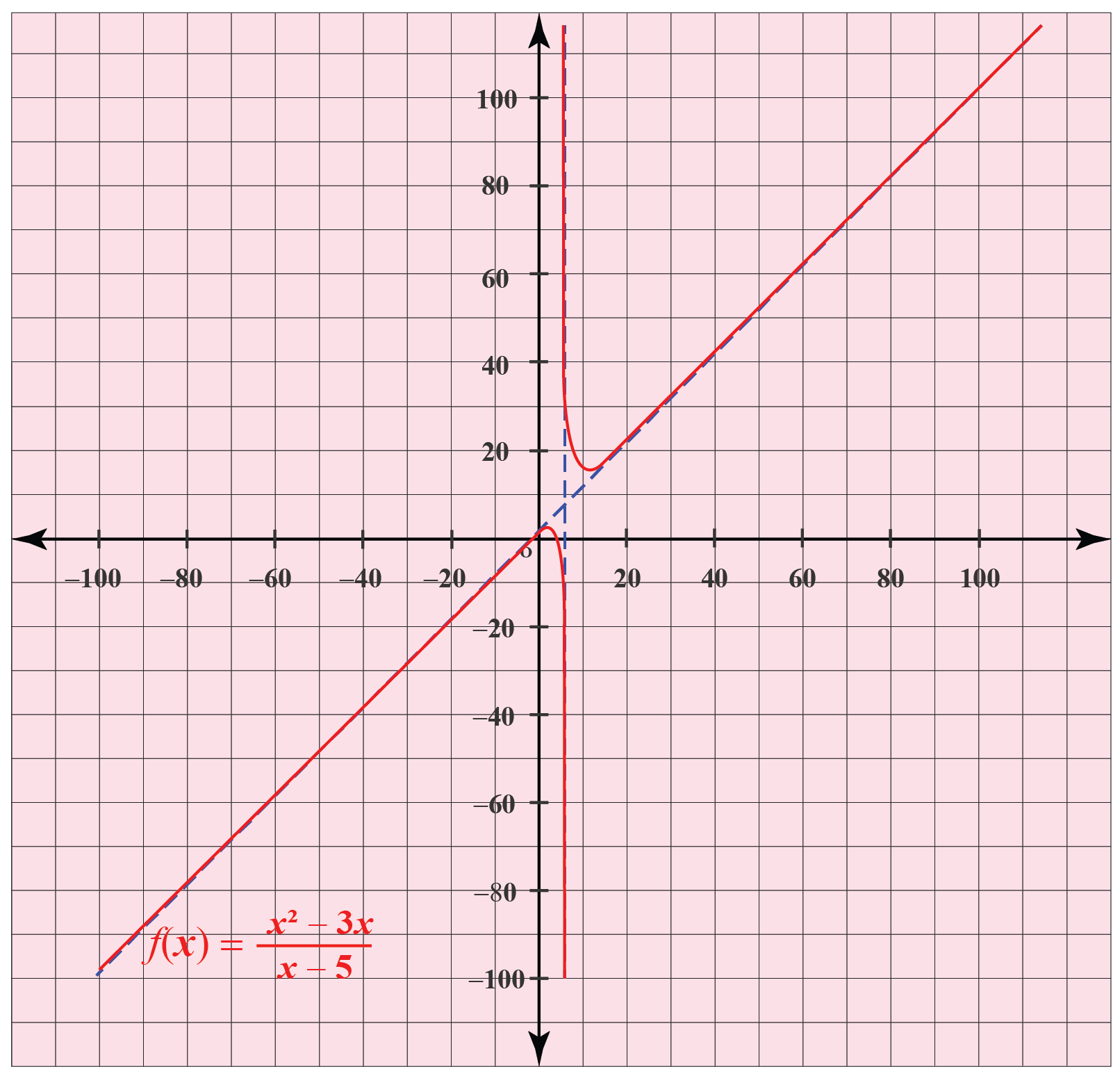 asymptotes of graph f(x)=\frac{x^{2}-3 x}{x-5}