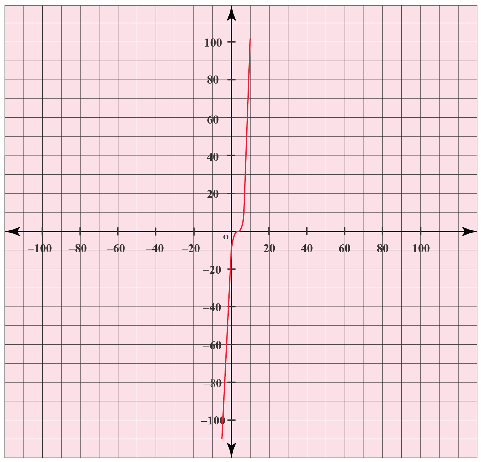 graph with no vertical or horizontal asymptoes