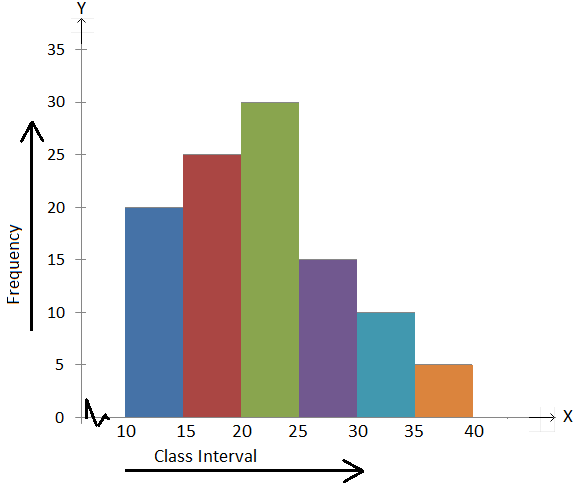 A histogram showing various frequency distribution