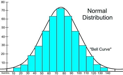 """Normal distribution histogram or a """"Bell Curve"""""""