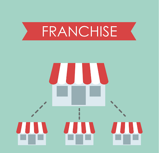 What exactly is franchise business
