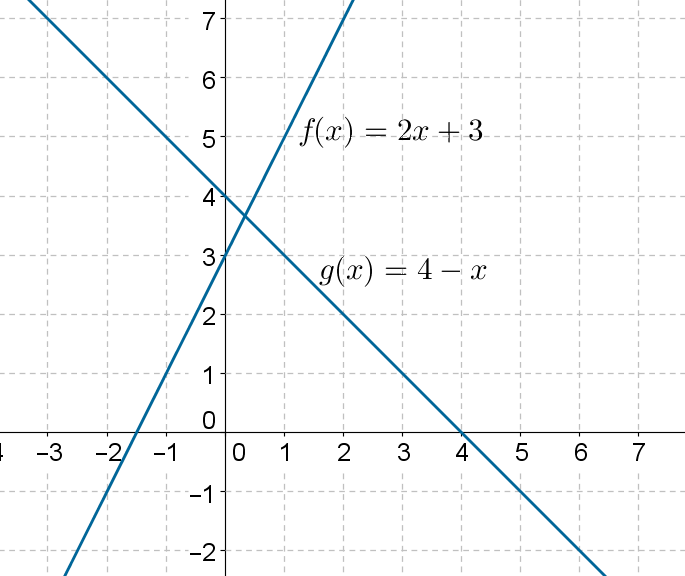 Graph of linear functions