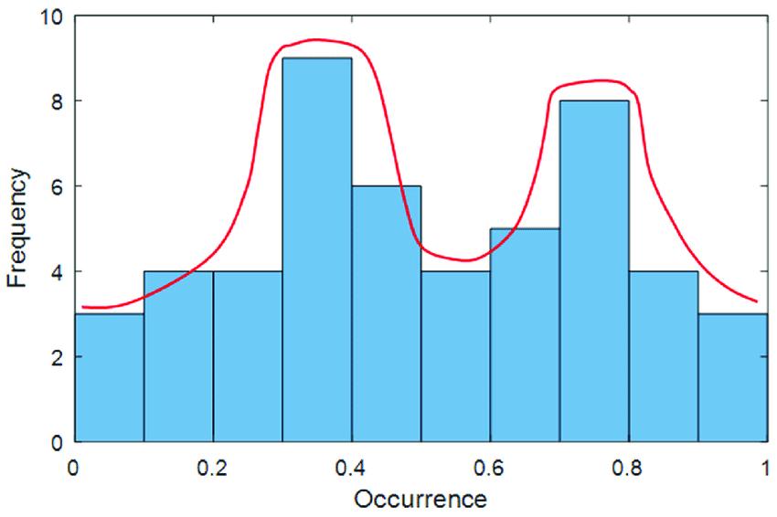 A bimodal distribution example
