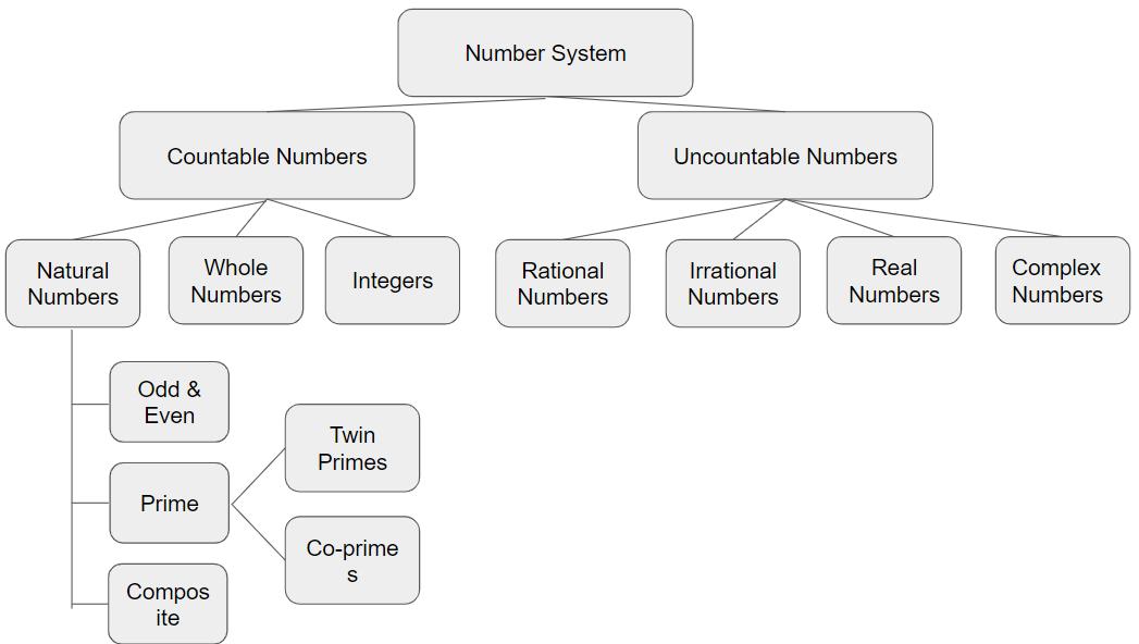 Number-diagram image