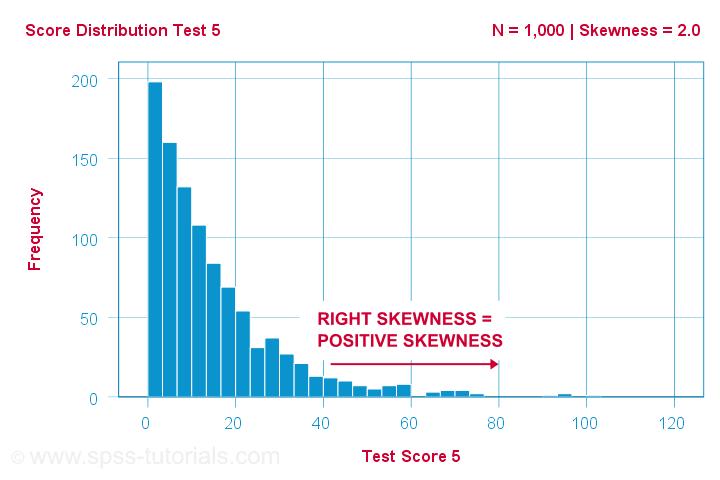 Positive skewed distribution or Right skewed distribution