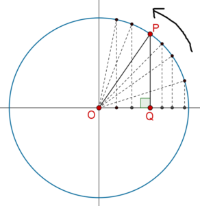 Sine function - multiple points and one circle
