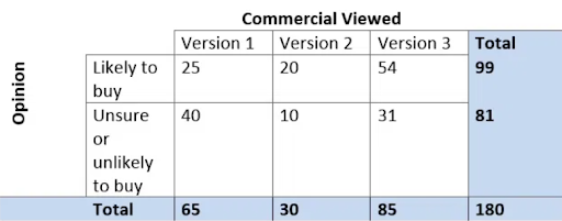 Commercial viewed vs opinion two way table