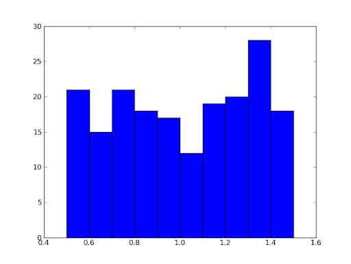 An example of a random distribution histogram