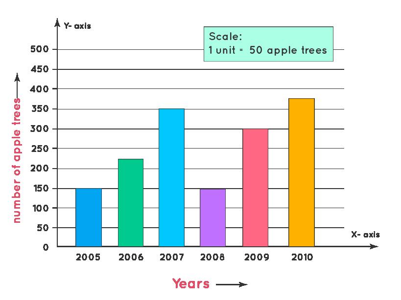 Bar Graph Example1