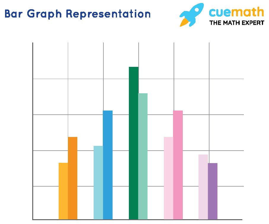 Bar graph representation