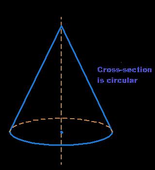 Circular cross-section of cone