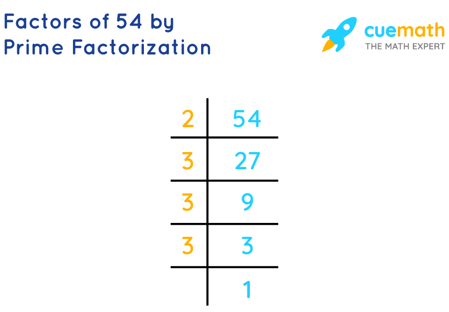 prime factorization of 54