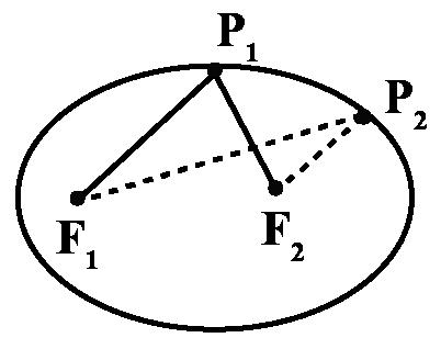 Locus of an ellipse