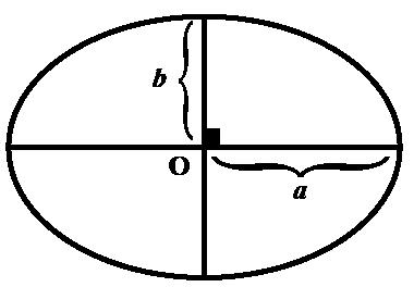 semi-major and semi-minor axes