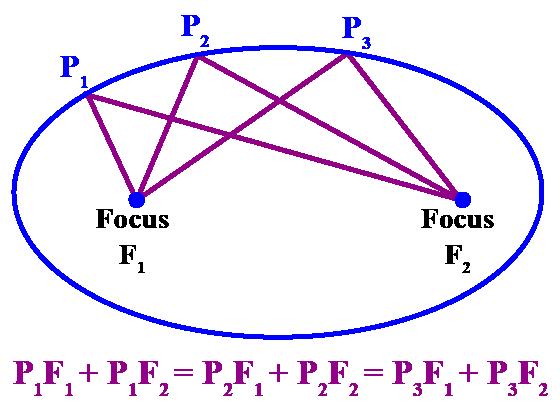 Definition of ellipse