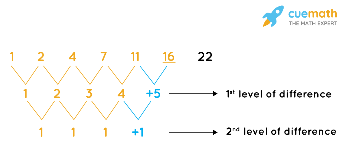 The missing number in thesequence:1, 2, 4, 7, 11, …, 22