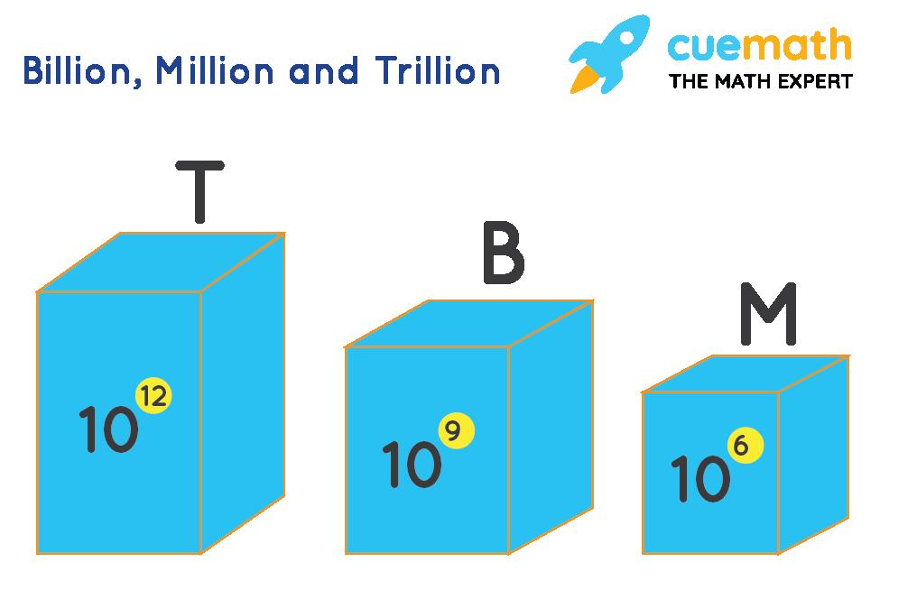 Billion, Million and Trillion