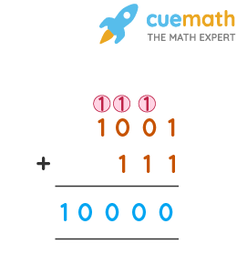 Binary Addition Example