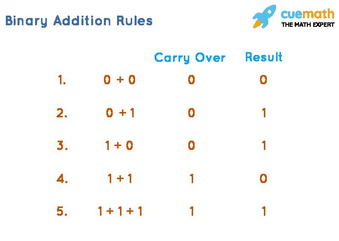Binary Addition Rules