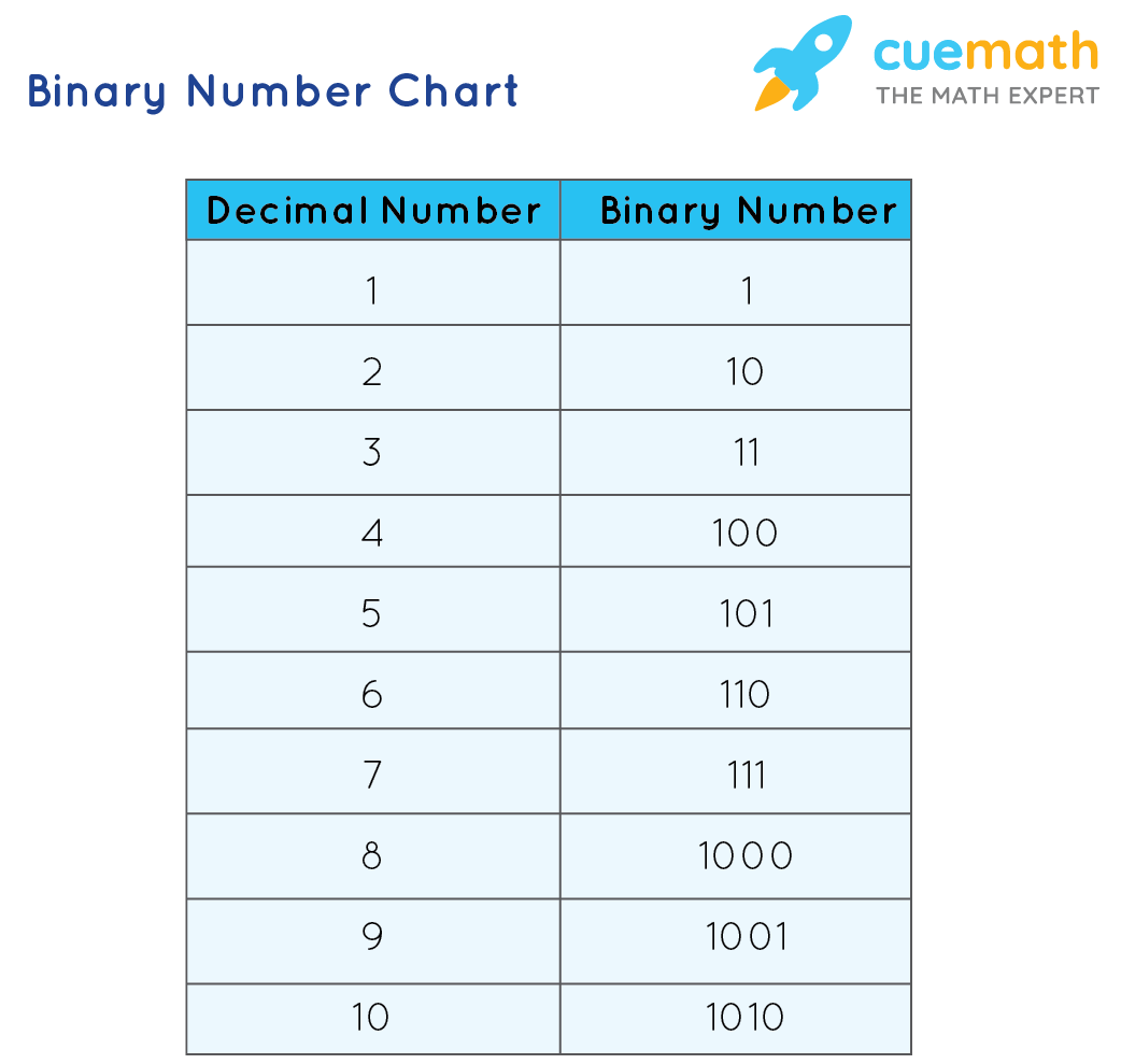 Binary Number Chart