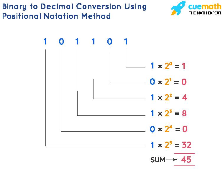 Binary to Decimal Conversion Using Positional Notation Method