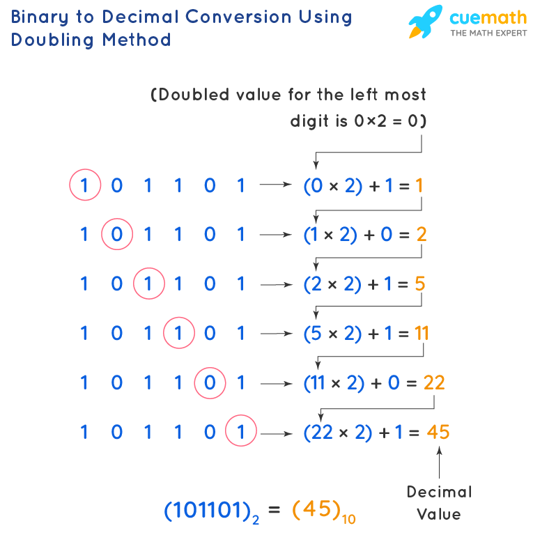 Binary to Decimal Conversion Using Doubling Method