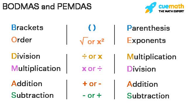 BODMAS and PEMDAS Rule