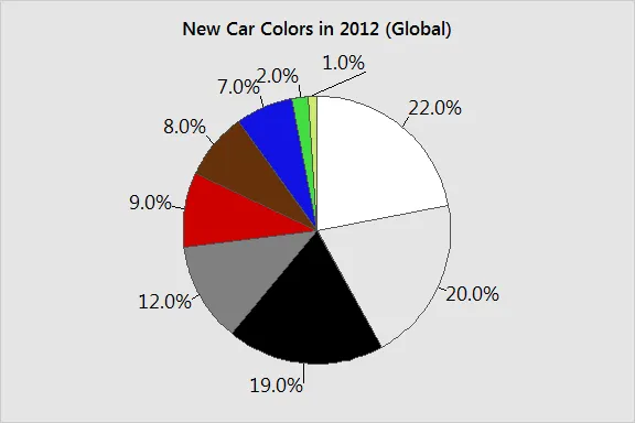 Pie chart or circle graph image of new cars in 2012