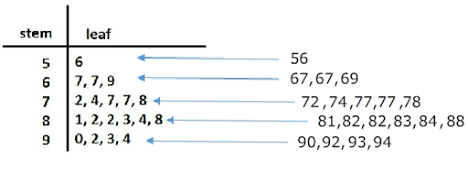 An example of Steam and leaf plot
