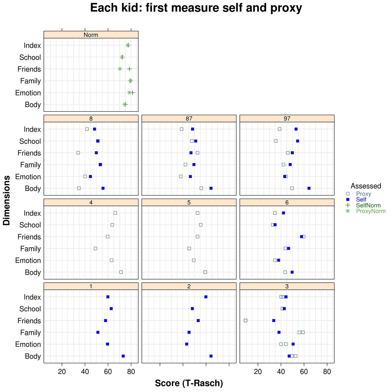 An example of Dot plot