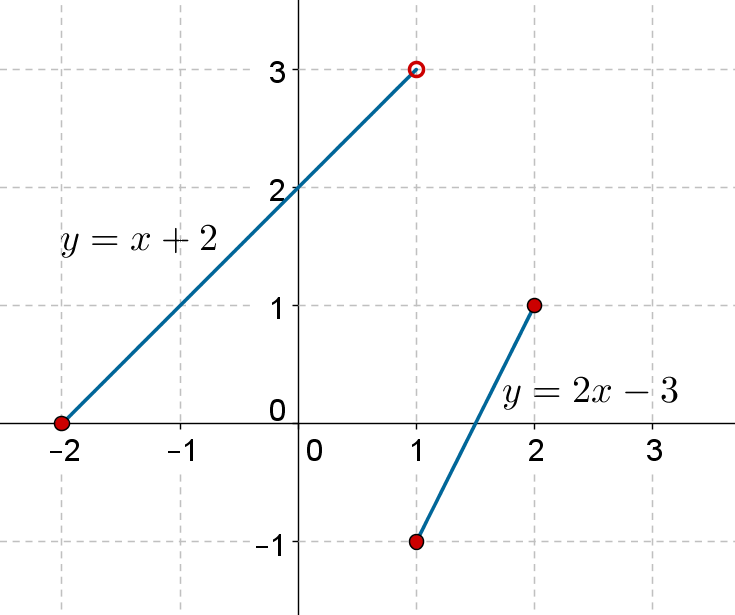 Graph of linear functions example