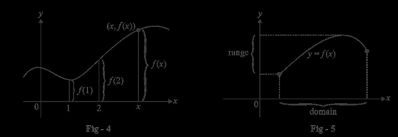 Range and domain