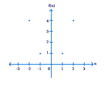 Plotted graph along axes