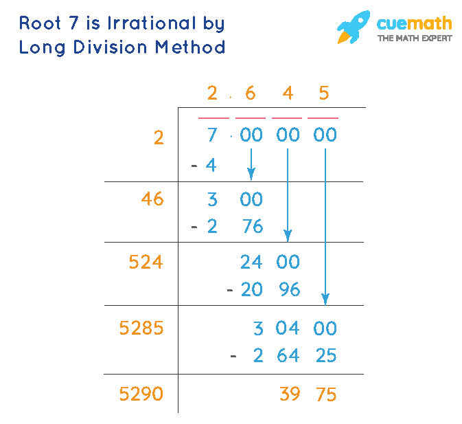Prove that root 7 is irrational by long division