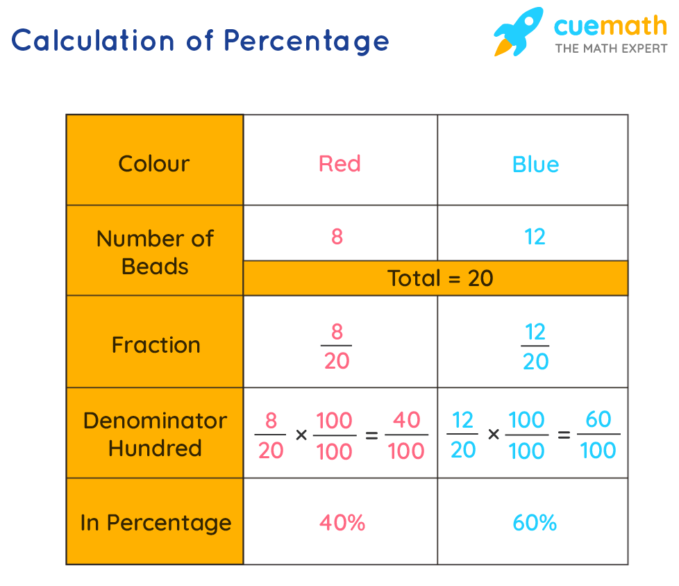 Calculation of percentage