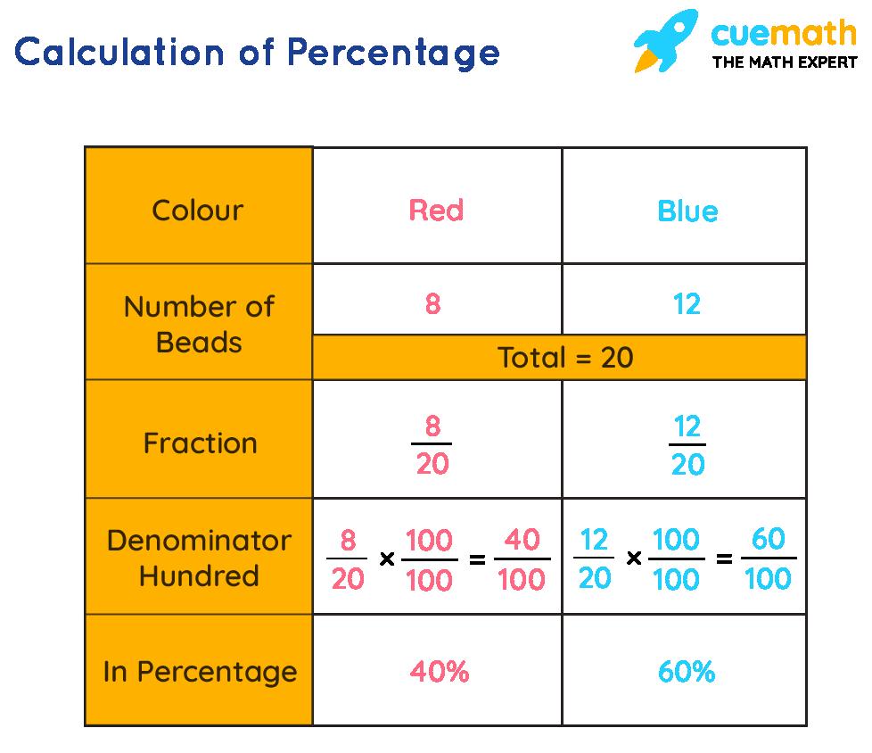 Calculation of percentage