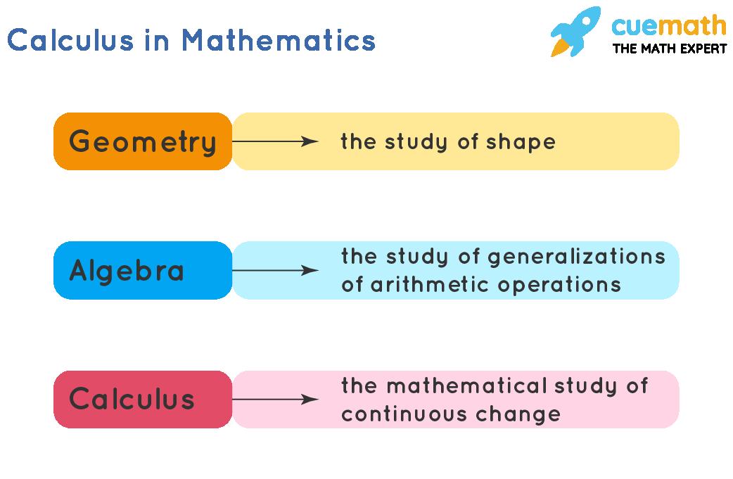 description of important calculus terms