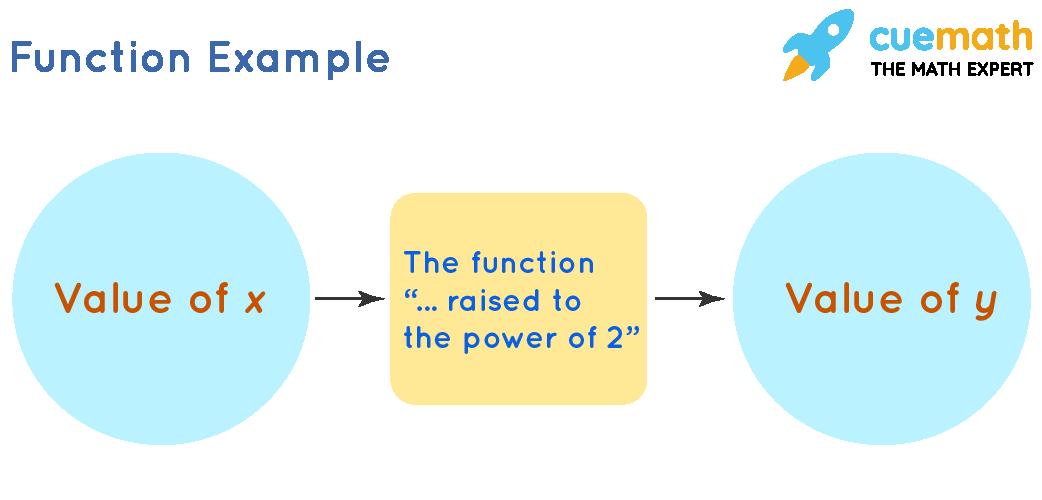 formula of function