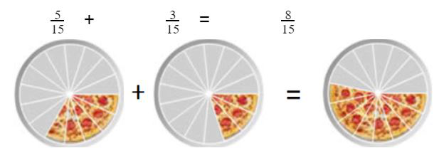 Adding Proper Fractions
