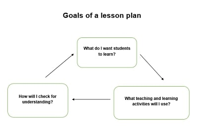 Goals of a unit plan to be followed by a teacher