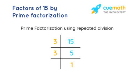 factors of 15