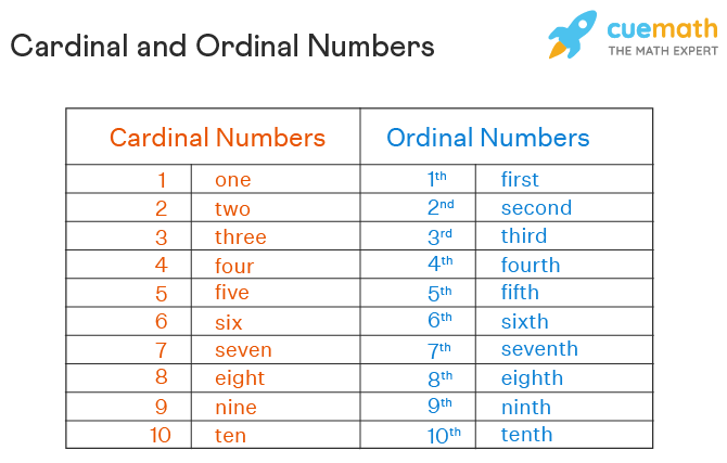 cardinal numbers and ordinal numbers chart