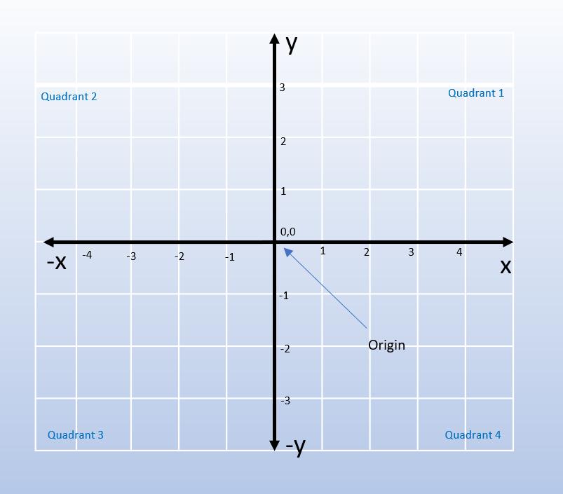 typical Cartesian plane looks like