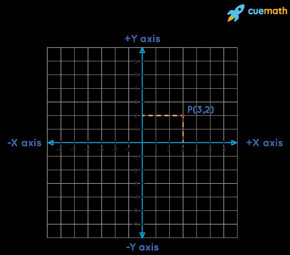 Point on a cartesian plane