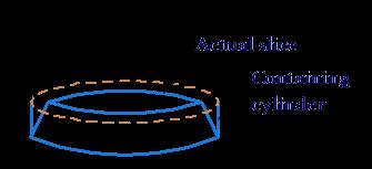 Slice and cylinder comparison
