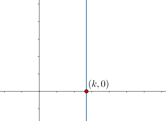 Line parallel to y-axis, intersecting x-axis